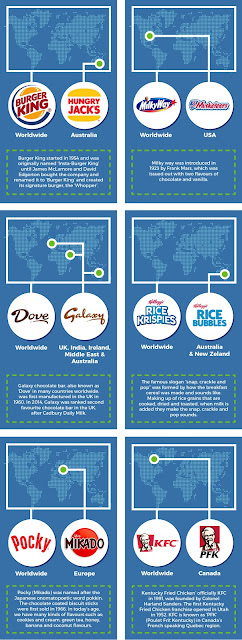 Infographic on Brand Names and The Alternatives Across the World