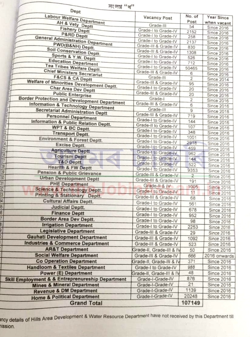 There are 107149 vacancies in 50 departments of Assam government.