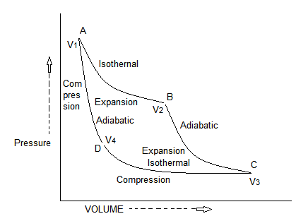 The Carnot Cycle.