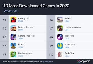 PUBG Mobile và Free Fire có vẻ không hề kém cạnh về lượt tải nhưng so với tựa game này thì vẫn chịu thua