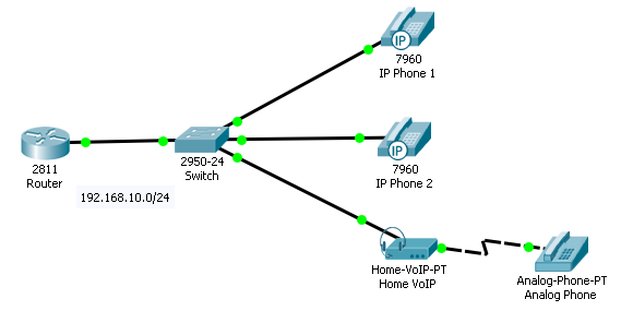 Konfigurasi VOIP di Cisco Packet Tracer - Pintar Network