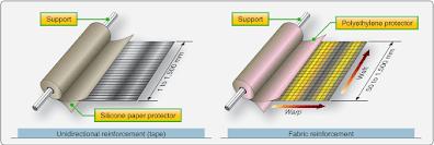 Advanced composite material