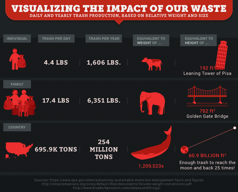 Visualizing the impact of our waste (daily and yearly trash production, based on relative weighy and size)