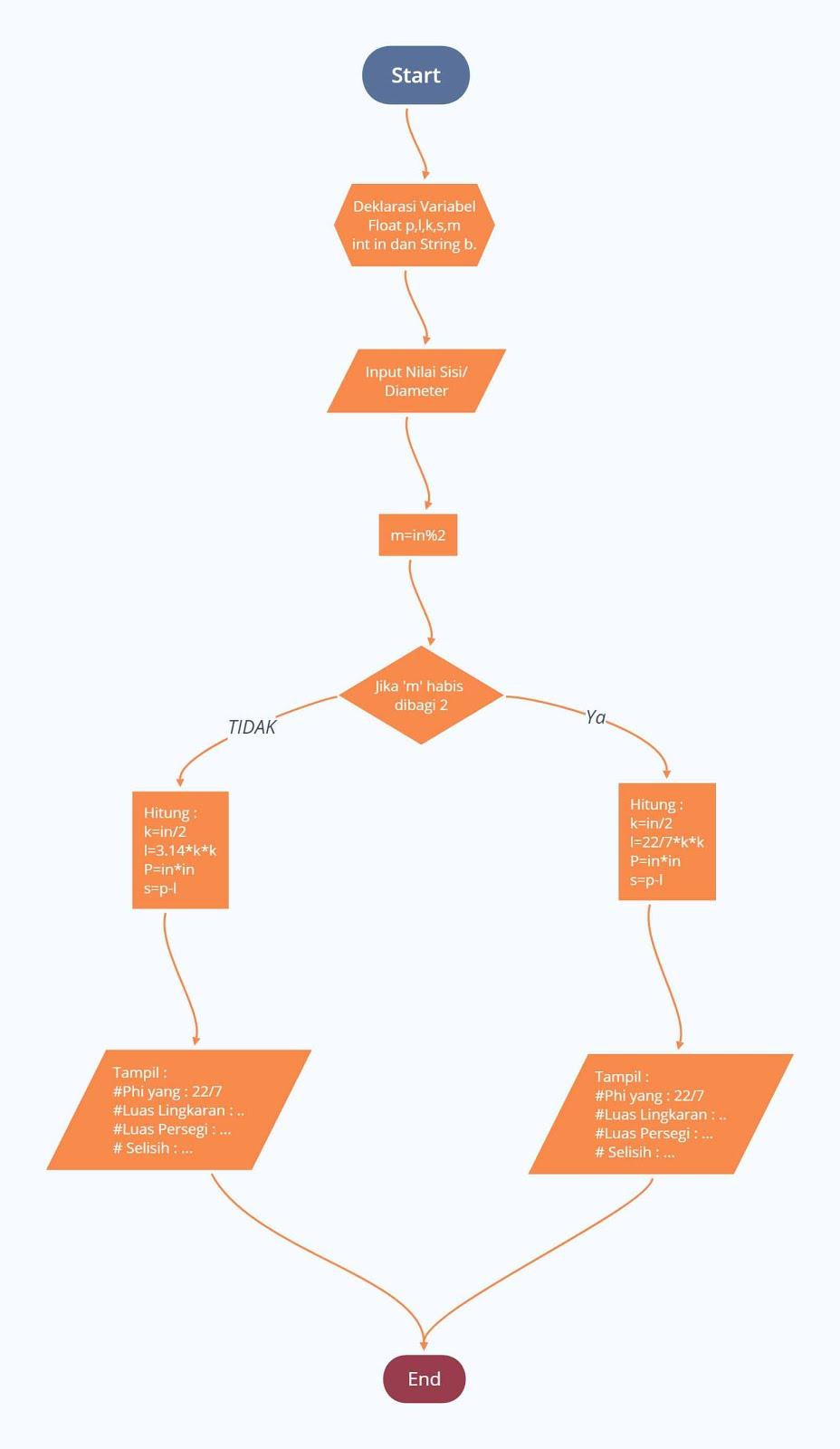 Flowchart Menghitung Selisih Luas Antara Lingkaran Dan Persegi
