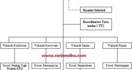 contoh struktur organisasi sekolah dasar smp sma smk dan tugasnya Struktur Organisasi Pramuka contoh struktur organisasi sekolah dasar smp sma smk dan tugasnya sarjanaku com