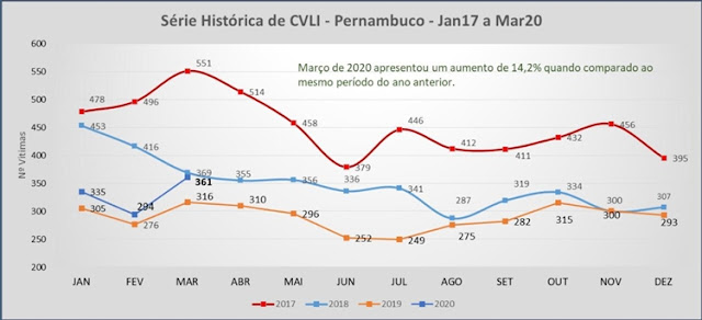 NÚMERO DE HOMICÍDIOS AUMENTA 14% EM MARÇO EM PERNAMBUCO, DIZ SDS