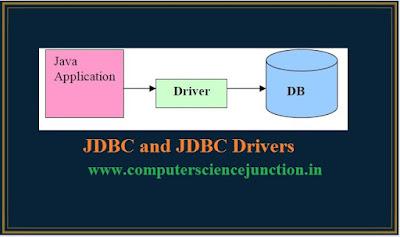 jdbc drivers types