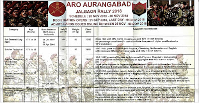 ARMY RECRUITMENT  2018 Office, Aurangabad, Apply now - Daily Govt Updates
