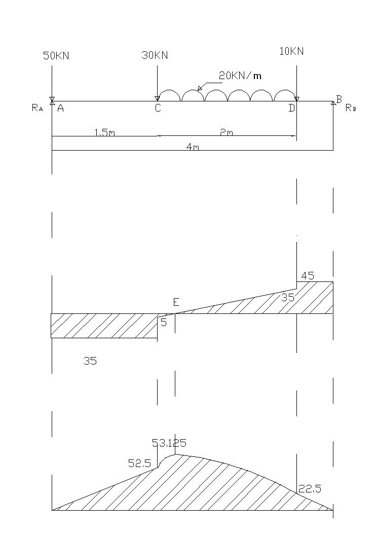 Sfd bmd for simply supported beam techtubesupport shear force and bending moment ccuart Choice Image