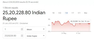 How to know current bitcoin price in India