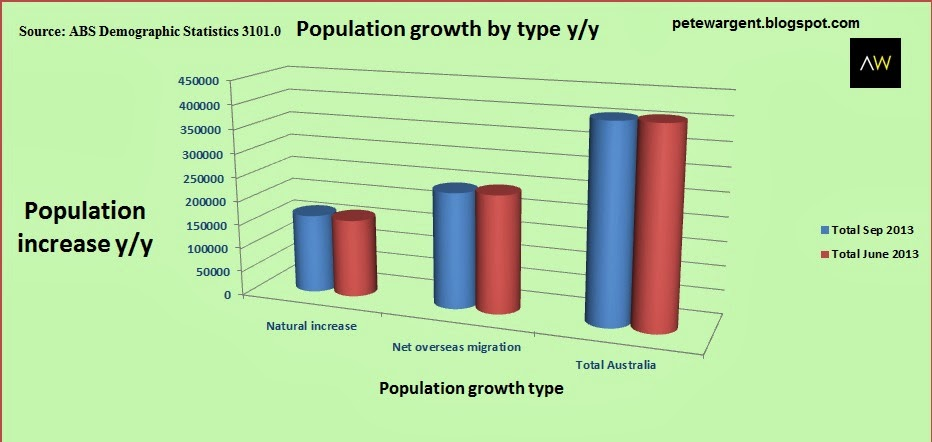 Australian population growth is breaking  records.