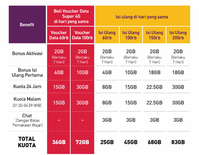 Paket Data Internet Smartfren