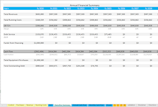 Annual Pro Forma for equipment rental