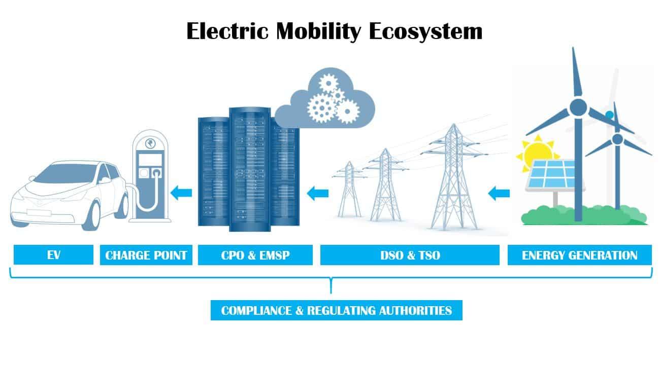 emobility-ecosystem-Charge-station-ev