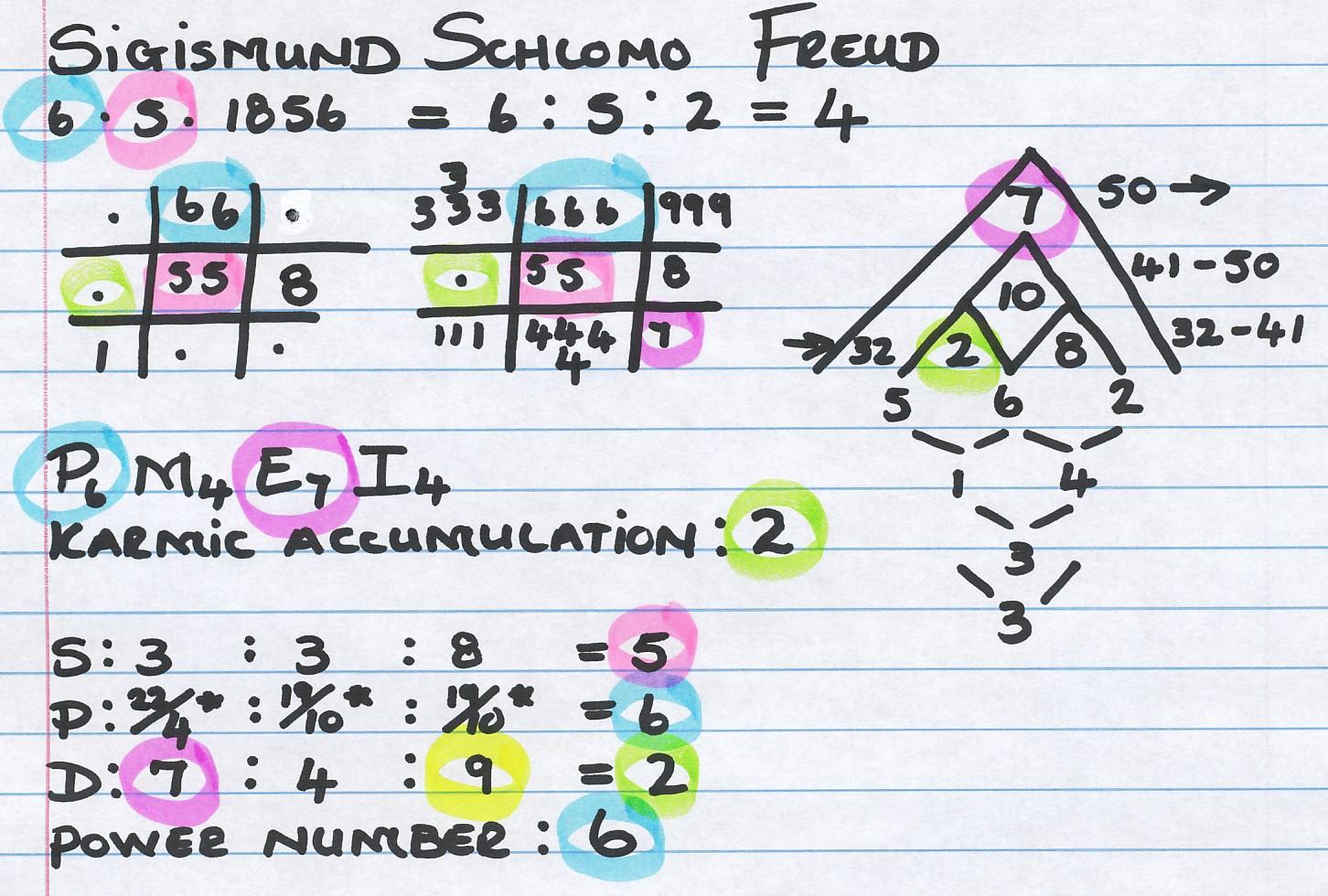 PlanetJanet-Lynn: Wacko - Freud, Jung, Watson and Wundt numerology