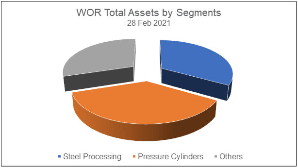 WOR total assets by segments