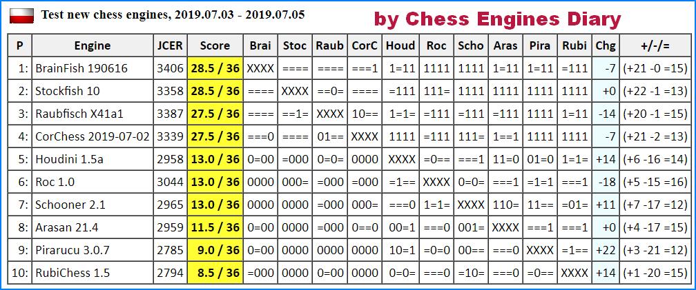 JCER (Jurek Chess Engines Rating) tournaments - Page 16 2019.07.03.TestNewEnginesScid.html