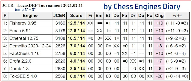 Chess Engines Diary - Tournaments 2021 - Page 2 LucasDEFTournament.20210211