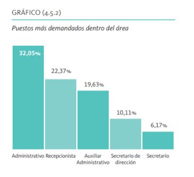 gestión administrativa auxiliar administrativo fp ciclos grado medio superior valencia