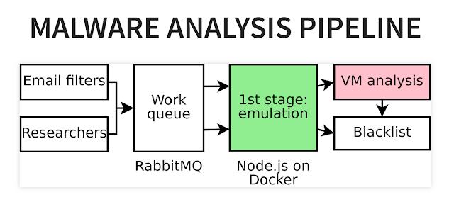 box.js - A Tool For Studying JavaScript Malware