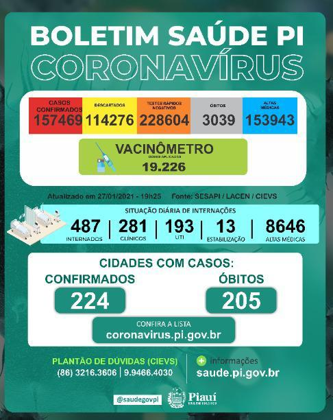 Piauí registra oito mortes por Covid-19 nas últimas 24h