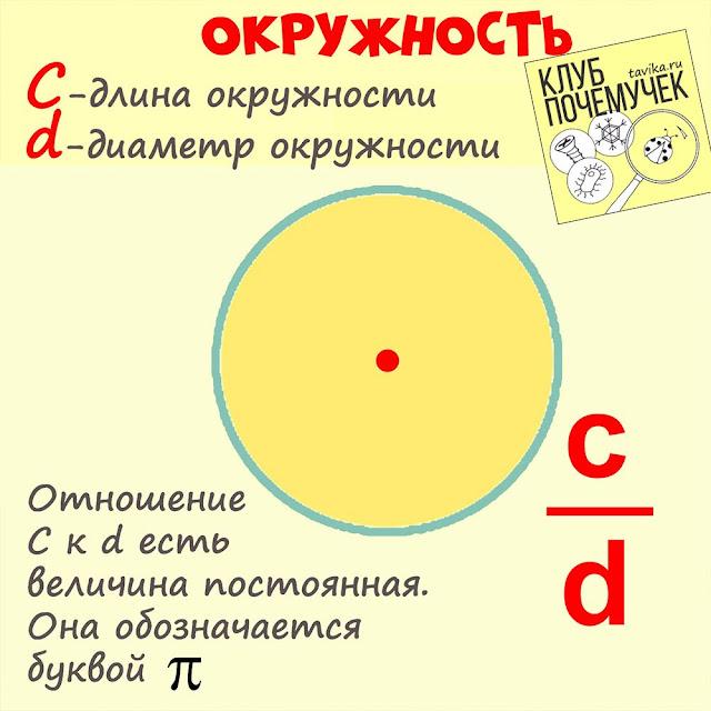 формула числа пи
