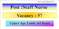 Staff Nurse Jobs- District Health and Family Welfare Samiti