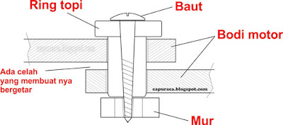 ilustrasi gambar baut pengikat bodi motor