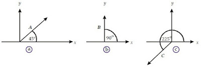 Arah vektor sudut terhadap sumbu positif - berbagaireviews.com