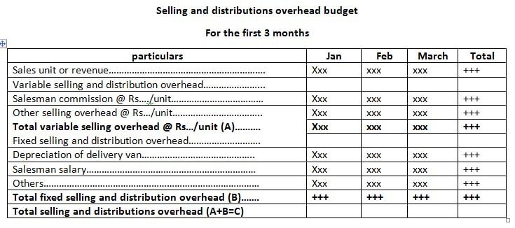 What Is Budgeting For Profit Planning And Types Of Budget Online