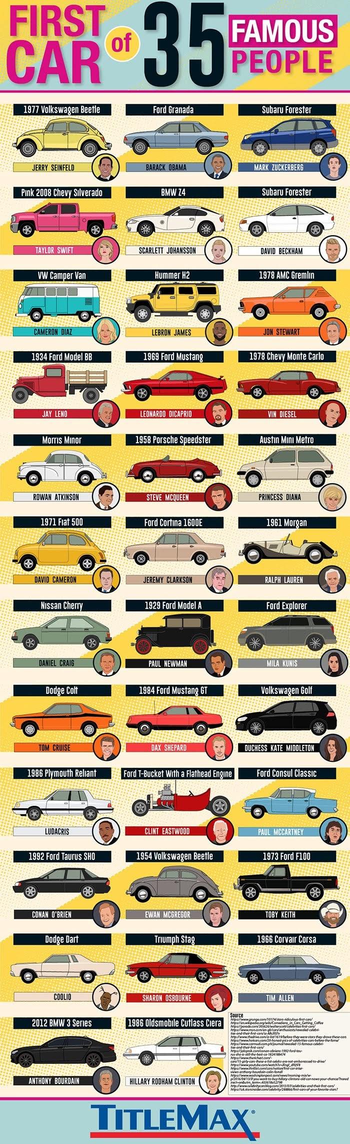 Do You Know What Cars These Famous People First Owned? #infographic