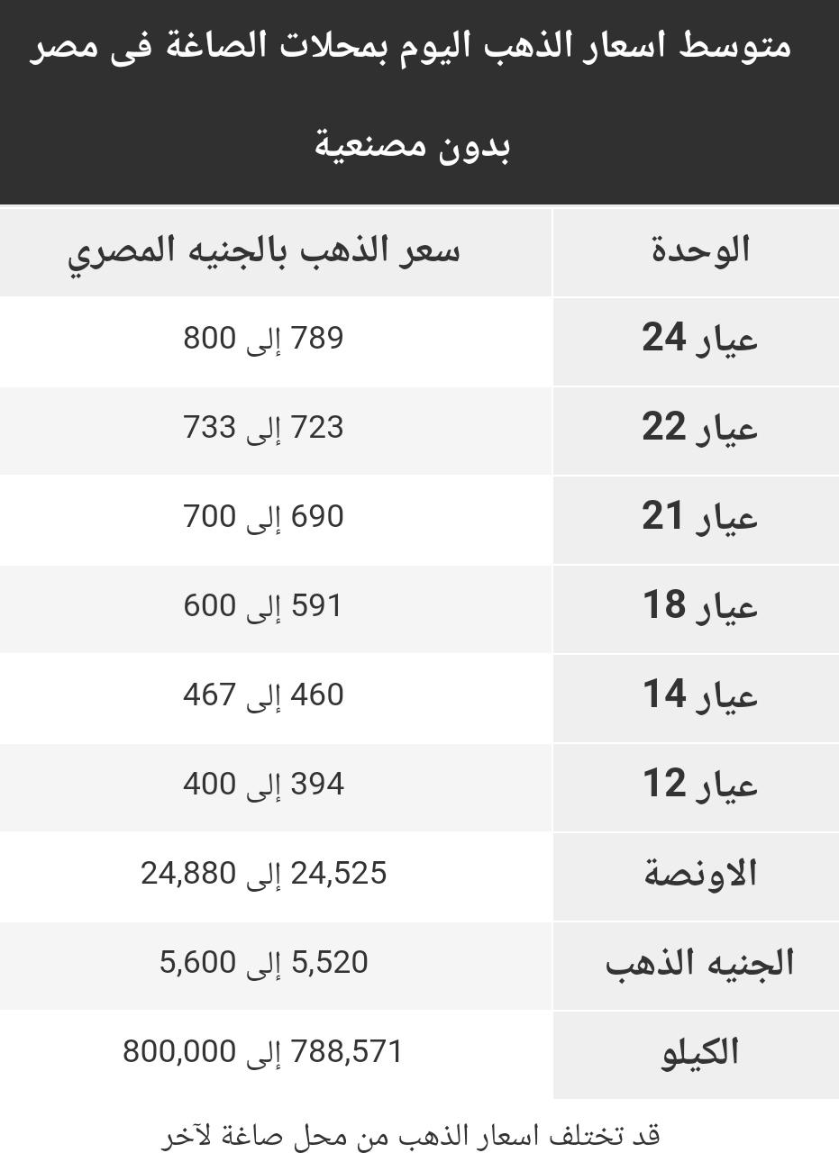 اسعار الذهب اليوم  الثلاثاء 24 مارس 2020 في مصر Gold Price