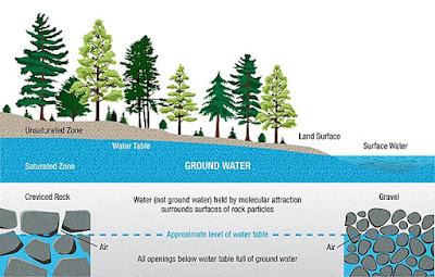 Potensi Air Permukaan dan Air Tanah Dalam