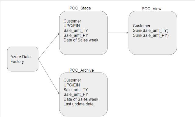 Database table design