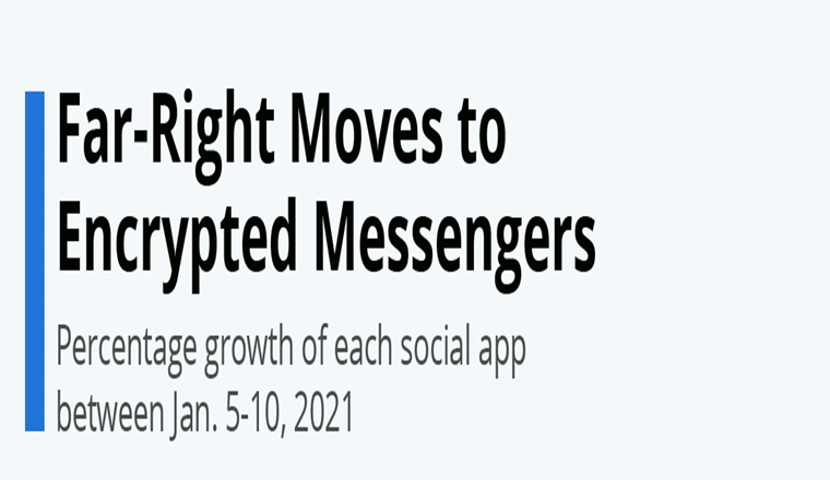 Far-Right Moves to Encrypted Messengers #infographic