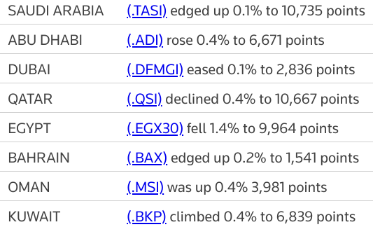 MIDEAST STOCKS #AbuDhabi, #Saudi manage small gains; other Gulf indexes muted | Reuters