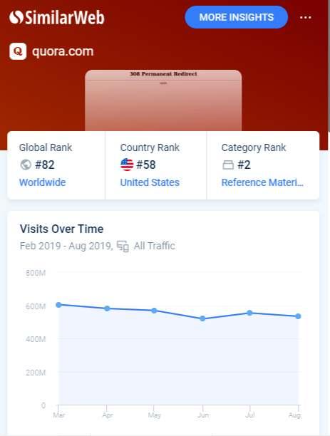 Quora Traffic World Wide