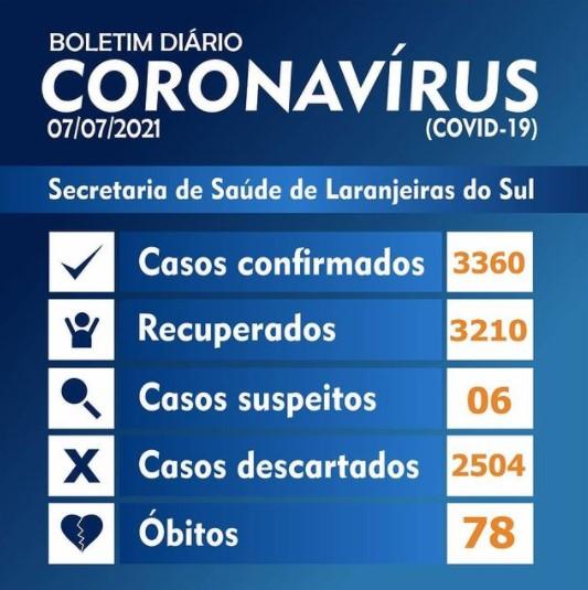 Covid-19: Laranjeiras registra 12 novos casos nesta quarta-feira