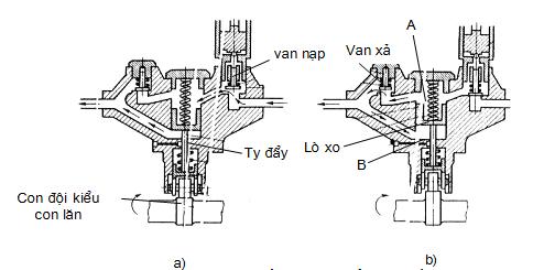 Nguyên tắc hoạt động của bơm thấp áp
