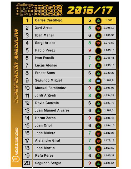 ChallengeBCN10k 2016/17 Clasificación Masculina - 9 carreras