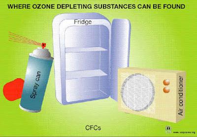PENCEMARAN LINGKUNGAN UDARA, PENCEMARAN UDARA, Chlorofluorocarbon