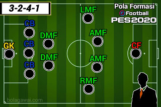 Formasi 3-2-4-1 Juventus PES 2020