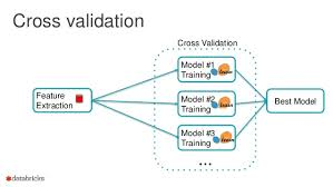 Machine Learning-Cross Validation & ROC curve