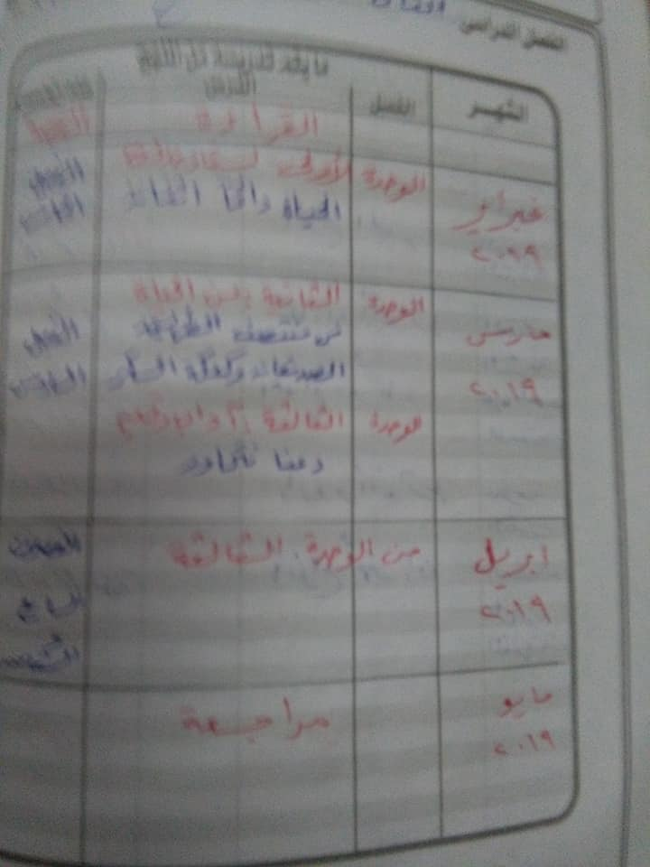 هام جدا لمعلمى اللغة العربية للصف السادس الاهداف العامة والخاصة وخريطة المنهج أ/ عزازى عبده 1%2B%25288%2529