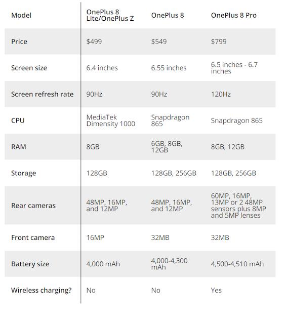 Spec of OnePlus 8 and OnePlus 8 Pro