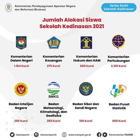 pendaftaran sekolah kedinasan tahun 2021