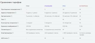SendPlus сервис тарифы
