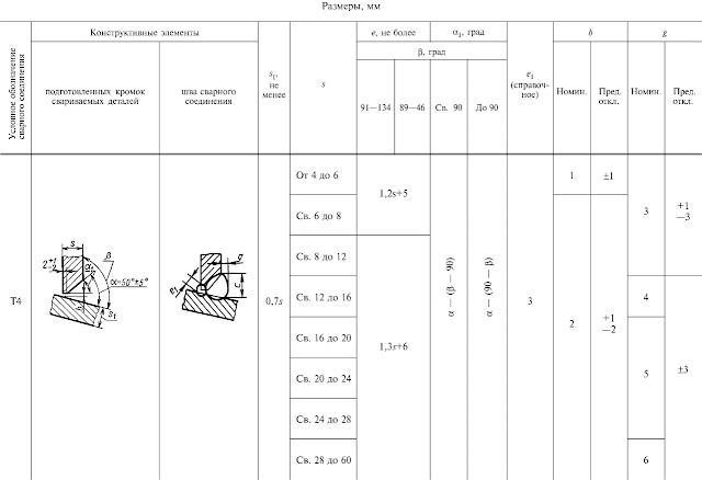 ГОСТ 11534-75-Т4