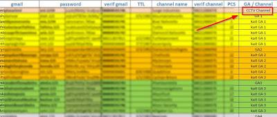 7 Tips cara merawat 100 channel youtube bule dengan 50 akun email