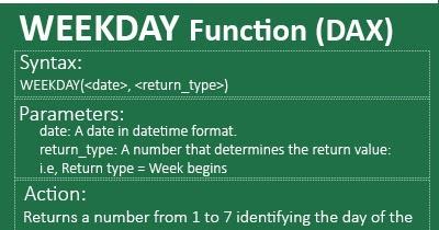 Raj Excel: Excel PowerPivot: WEEKDAY Function (DAX)